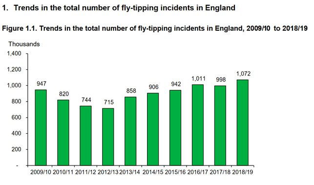 Trends in the total number of  fly-tipping incidents in England